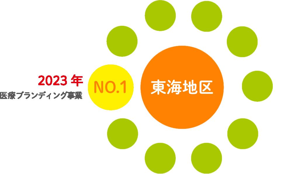 短期ビジョン(2023年)