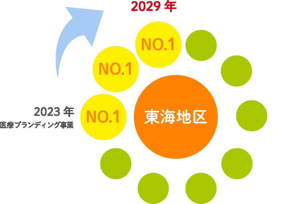 中期ビジョン(2029年)
