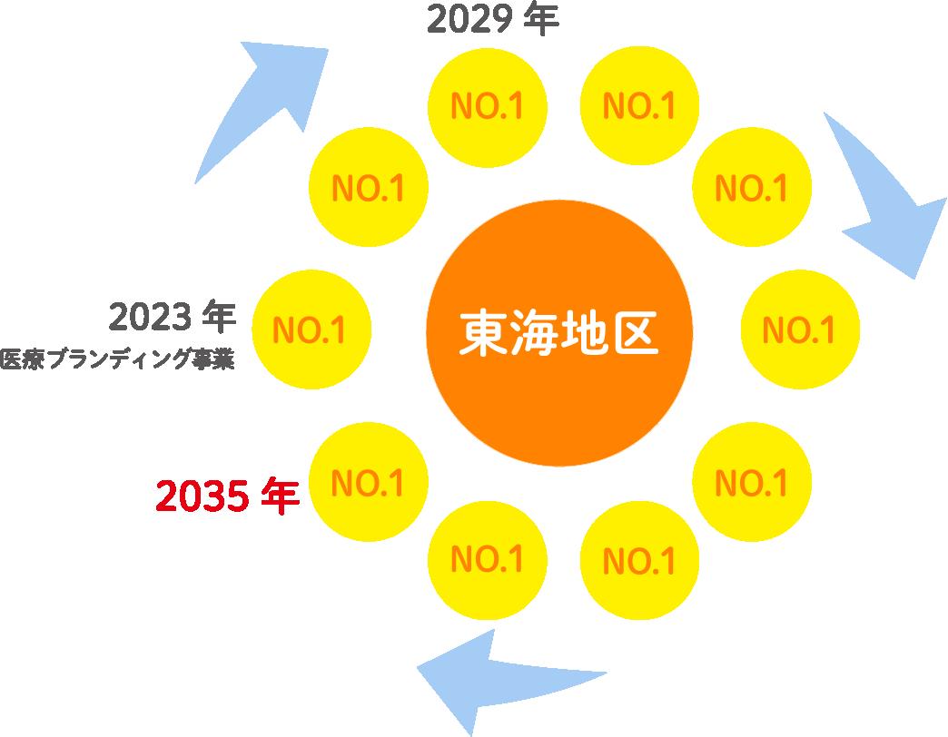 長期ビジョン(2035年)